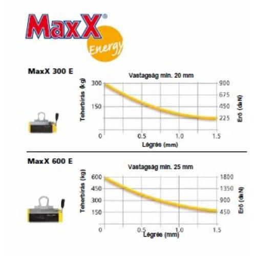 Emelőmágnes MaxX 300E maximális teljesítménnyel