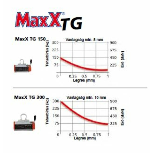 Emelőmágnes MaxX TG 150 vékony táblalemezek emeléséhez